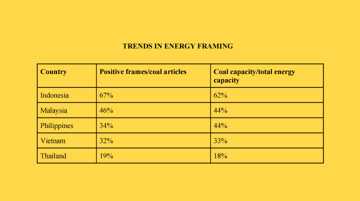 Regional Energy Trends: A comparison of the five countries analysed