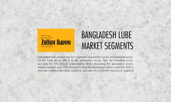 Bangladesh Lubricants Market