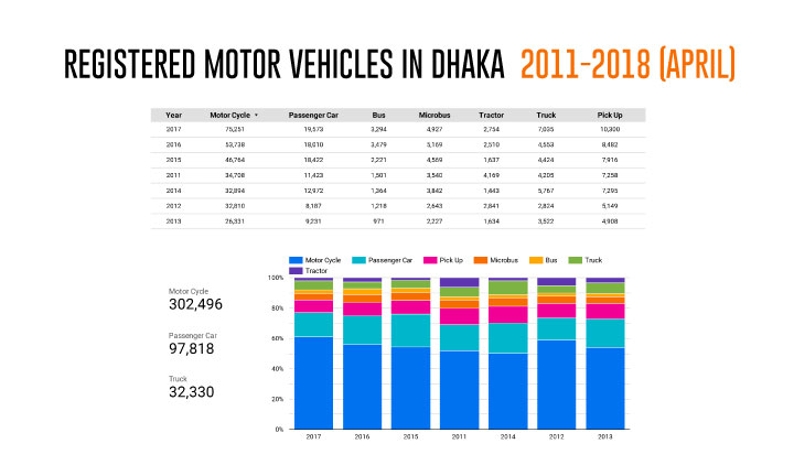 Registered Motor Vehicles in Dhaka